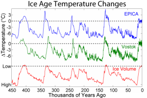Atala Glaciations temperatures