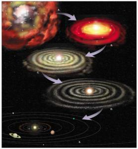 Formation of the solar system from a nebula